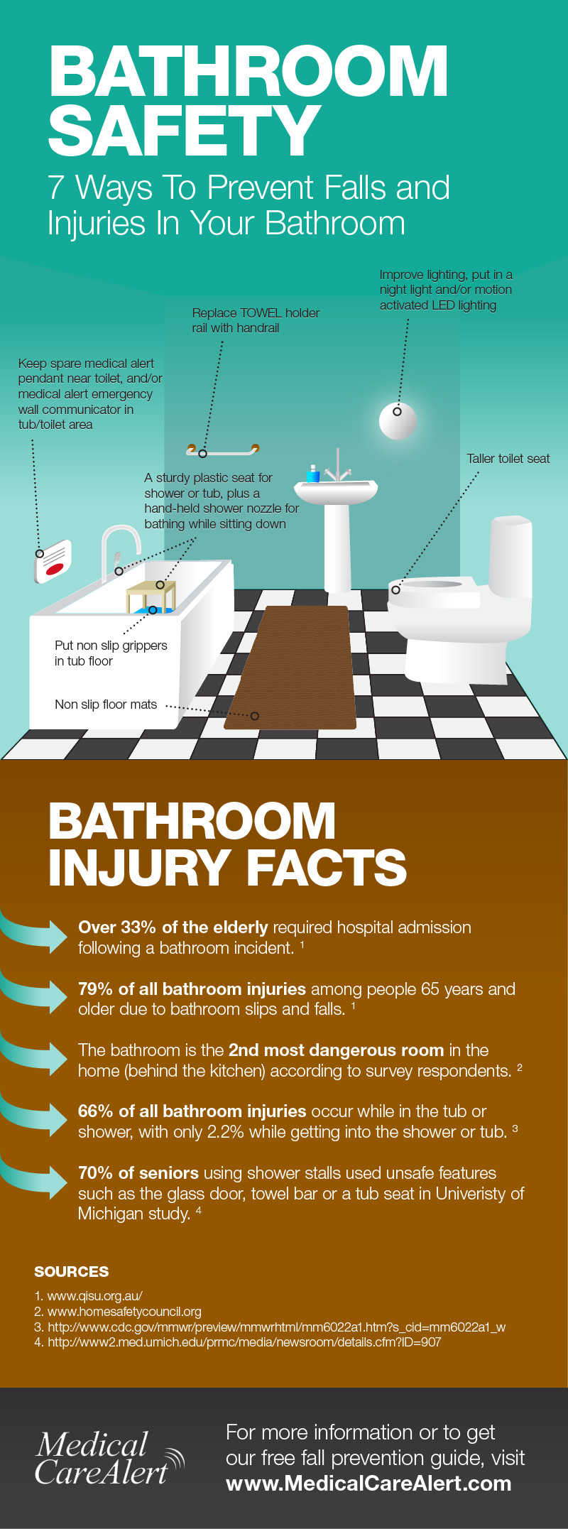 An infographic showing bathroom safety tips from Medical Care Alert