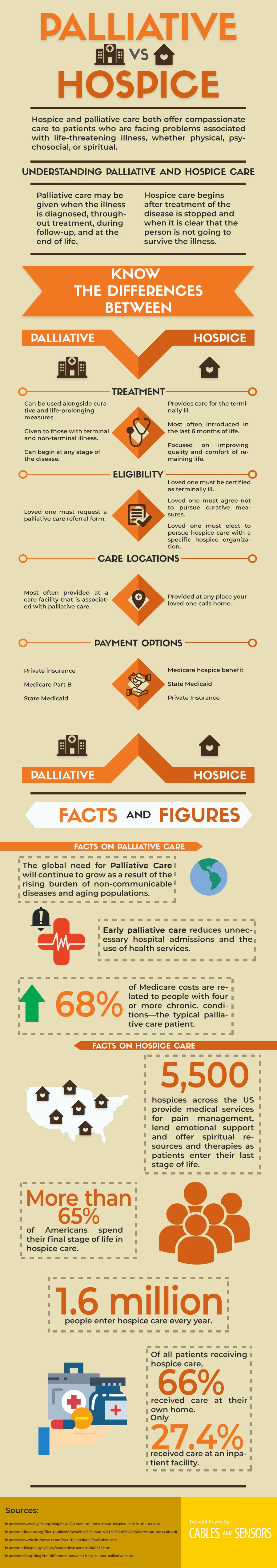 How palliative and hospice care improve the quality of life